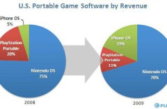 El iPhone se lleva el 19% de los ingresos por juegos para dispositivos portátiles