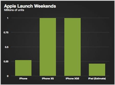 Lanzamientos-Apple