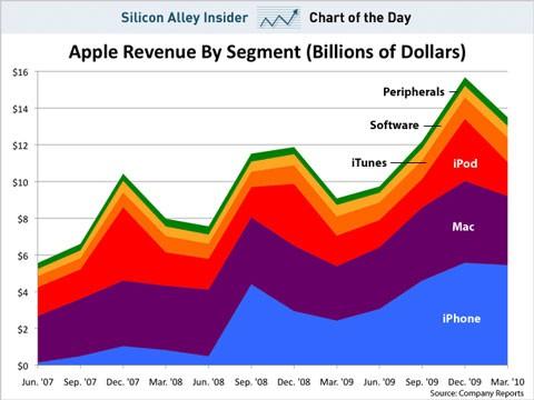 Gráfico de los ingresos de Apple