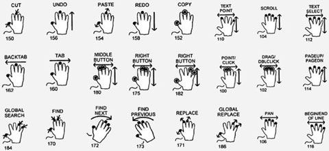 Patente multitactil