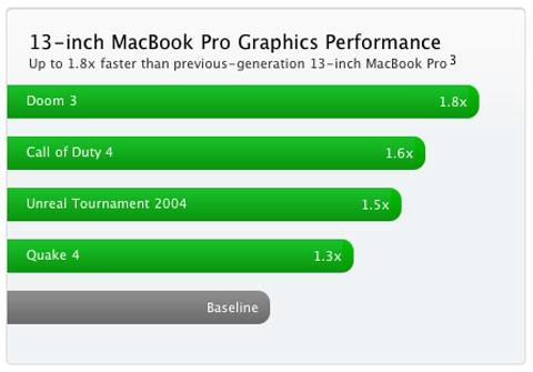 Rendimiento MacBook Pro 13 pulgadas