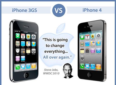 Comparativa iPhone 4