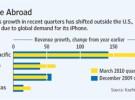 El iPhone incrementa sus ventas fuera de Estados Unidos