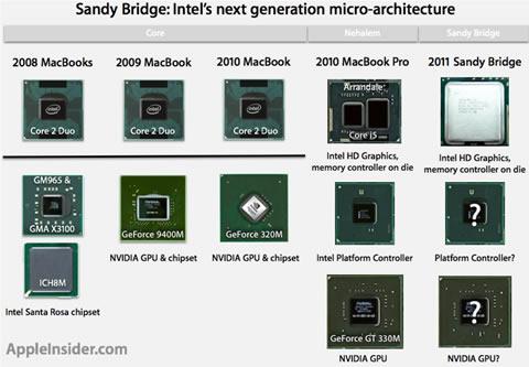 proxima_generacion_procesadores_intel_sandy_bridge.jpg