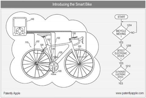 Patente Bici