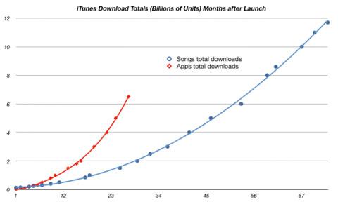 Crecimiento de la AppStore