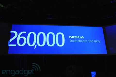 Nokia vende 260 mil por dia