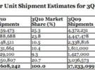 Apple podría tener más del 10% de la cuota de mercado de ordenadores en EEUU