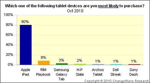Un estudio revela que el iPad cuenta con el 95,5% del mercado de tablets
