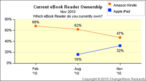 Amazon Kindle vs iPad