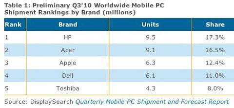 Porcentaje ventas de portátiles