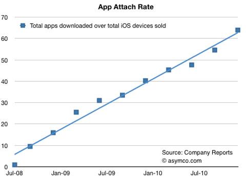 Descarga de aplicaciones AppStore