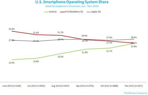 Smartphone OS