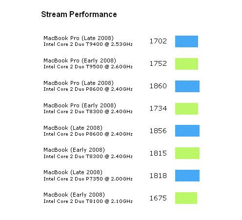 Comparativa entre las nuevas MacBook/MacBook Pro y sus predecesoras