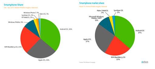 Cuota de mercado telefonia