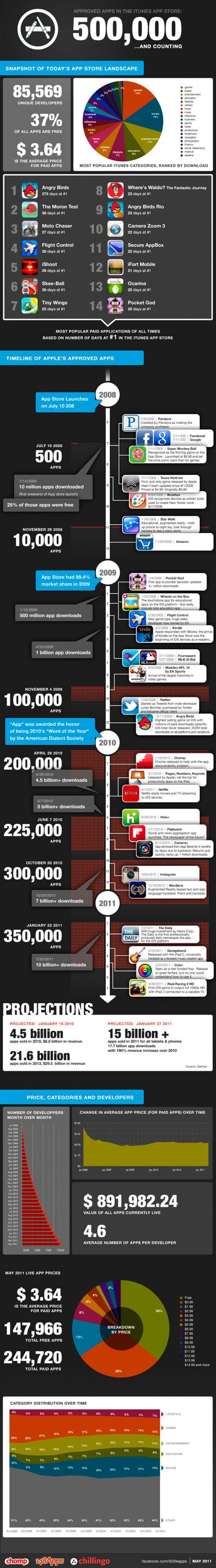 Infografía sobre la AppStore
