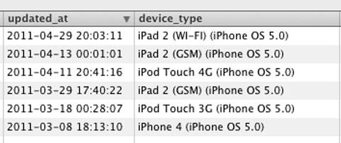 Dispositivos con iOS 5