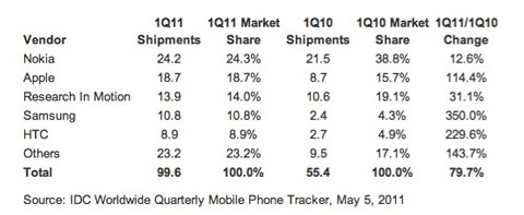 Cuota mercado móviles