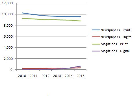 Revistas vs Periódicos