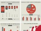 La plataforma de Apple domina la publicidad online