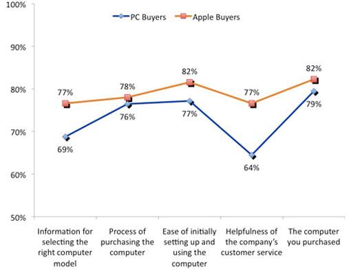 Satisfaccion Apple vs PC