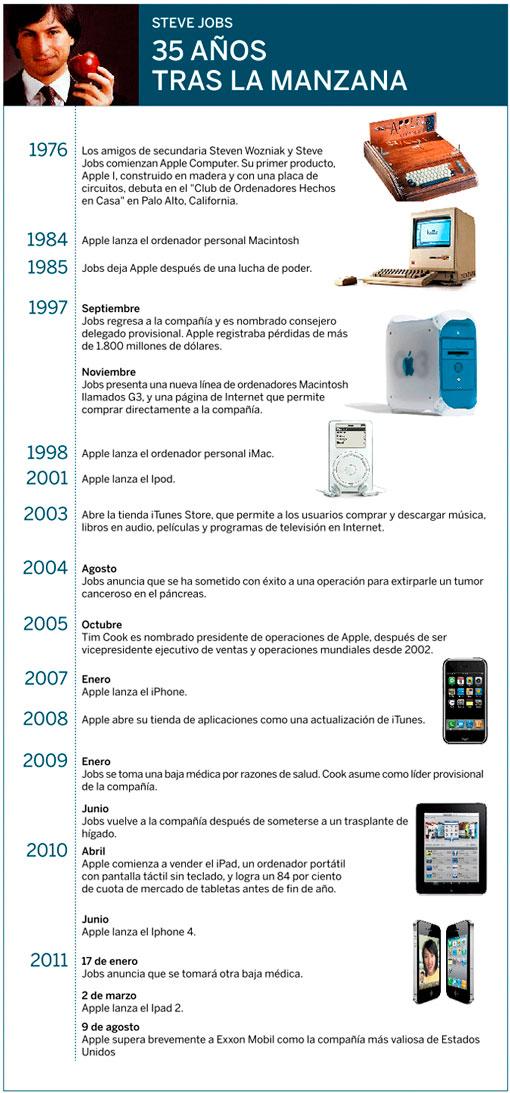 Steve Jobs en Apple