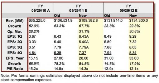 Apple podría tener un último trimestre de récord en 2011