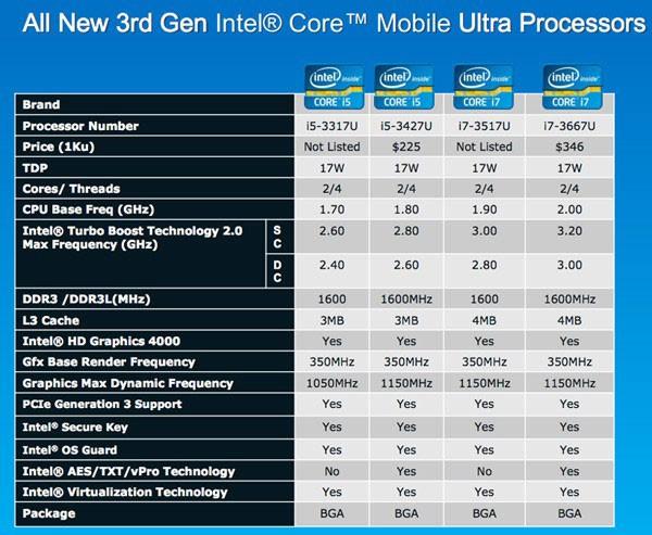 Intel lanza una nueva gama de procesadores de bajo voltaje ideales para el MacBook Air
