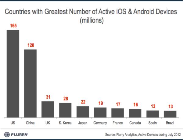 Top de los países con más dispositivos Android e iOS activos