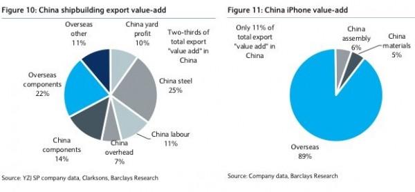Gráfico de exportaciones de China