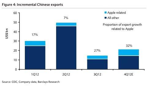 Incremento en las exportaciones de China