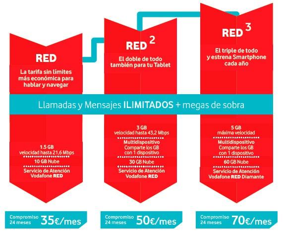 REDvolucion-Vodafone