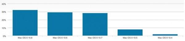 porcentaje OS X