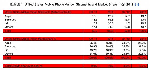 ventas Apple