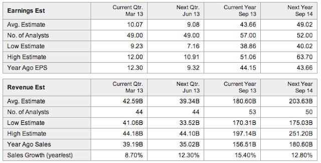 resultados financieros 2013