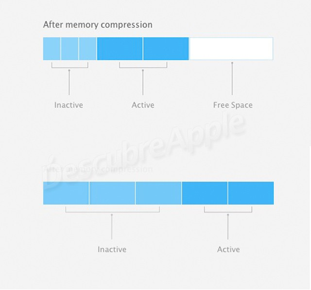 Compresion-Memoria
