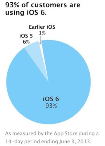 ios_fragmentation_jun13