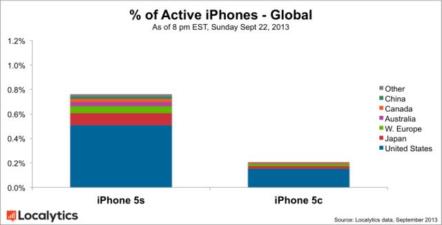 porcentaje iPhones