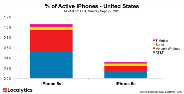 porcentaje iPhones2
