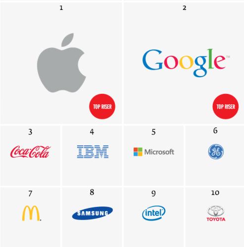 top marcas