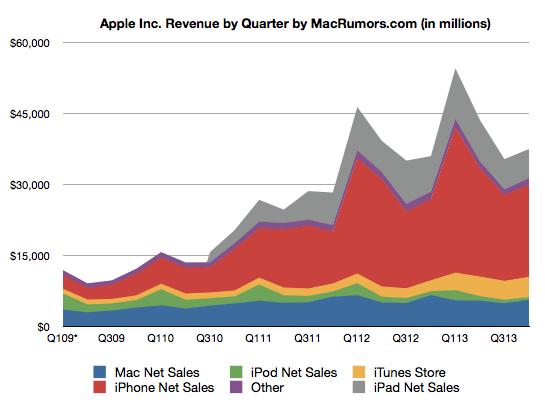 gráfica trimestre record