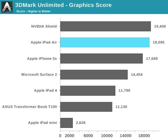 iPad Air graficos