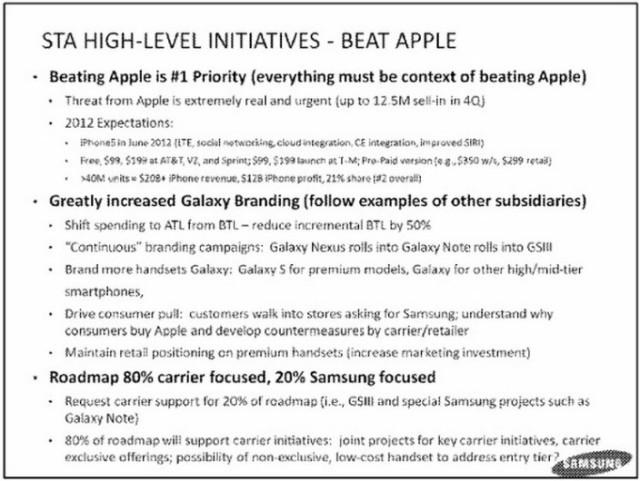 Beating Apple