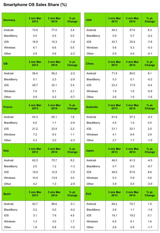 datos smartphones 2014