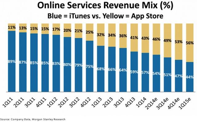 iTunesVSAppStore