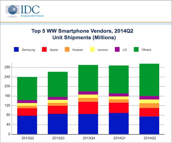 cuota smartphones 2 2014