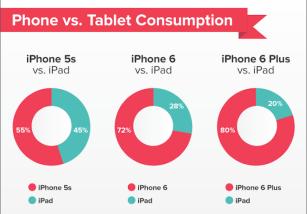 Cuanto mas grande es el iPhone, menos se usa del iPad