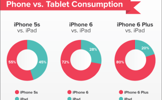 Cuanto mas grande es el iPhone, menos se usa el iPad