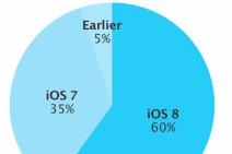 Porqué iOS 8 gana cuota tan lentamente