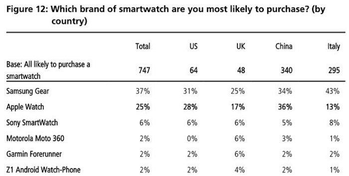 Apple Watch Samsung Gear